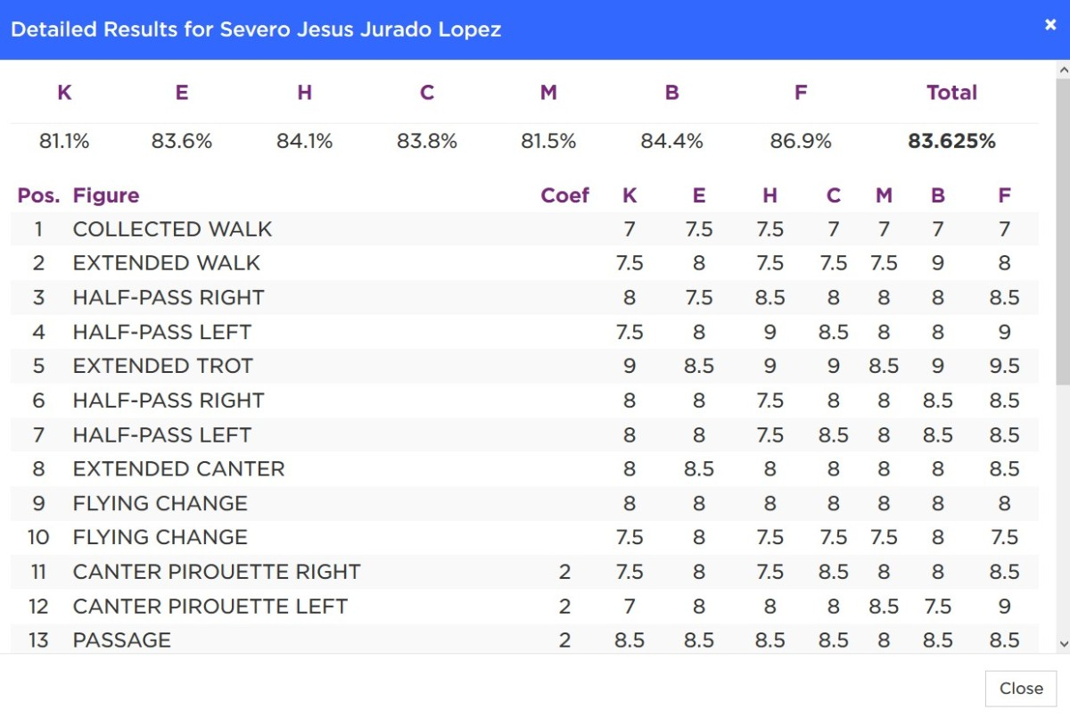 Severo_Jurado_Lopez_Results_Rio2016